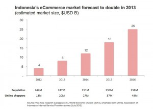 160229Vela-Asia-Indonesian-eCommerce-to-double-in-2013