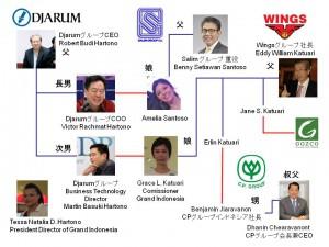 財閥関係図2